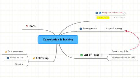Mind Map: Consultation & Training