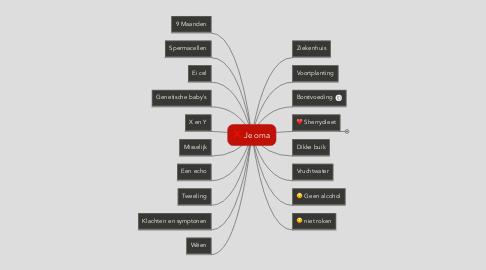 Mind Map: Je oma