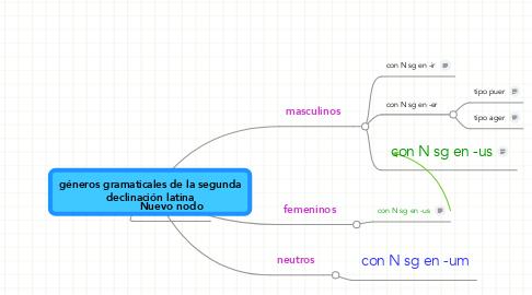 Mind Map: géneros gramaticales de la segunda declinación latina