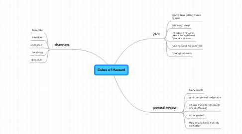 Mind Map: Dukes of Hazzard