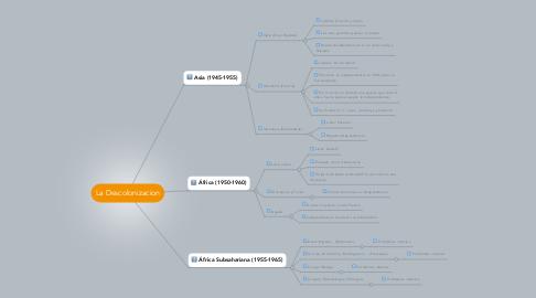 Mind Map: La Descolonizacion