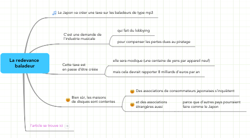 Mind Map: La redevance  baladeur