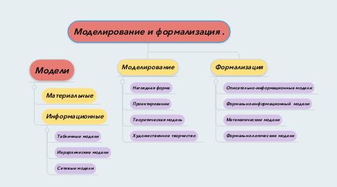 Mind Map: Моделирование и формализация .