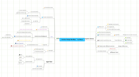 Mind Map: Interface Design MindMap      by Glenys