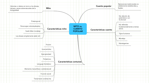 Mind Map: MITO vs. CUENTO POPULAR