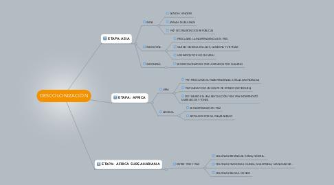Mind Map: DESCOLONIZACIÓN