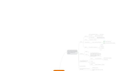 Mind Map: Module 5 Créez votre patrimoine numérique