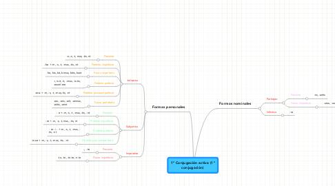 Mind Map: 1ª Conjugación activa (1ª conjugación)