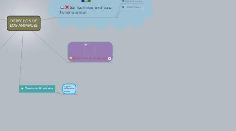 Mind Map: DERECHOS DE LOS ANIMALES