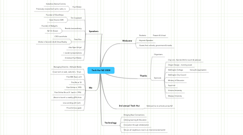 Mind Map: Tech Hui NZ 2008