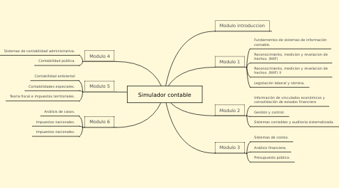 Mind Map: Simulador contable