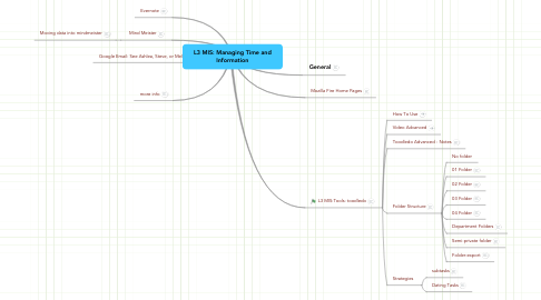 Mind Map: L3 MIS: Managing Time and