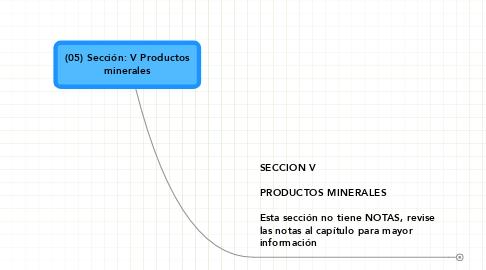 Mind Map: (05) Sección: V Productos minerales