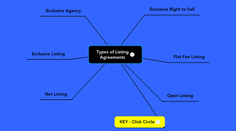 Mind Map: Types of Listing Agreements
