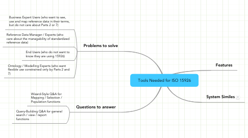 Mind Map: Tools Needed for ISO 15926