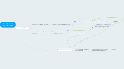 Mind Map: Dependência de Requests / Notas