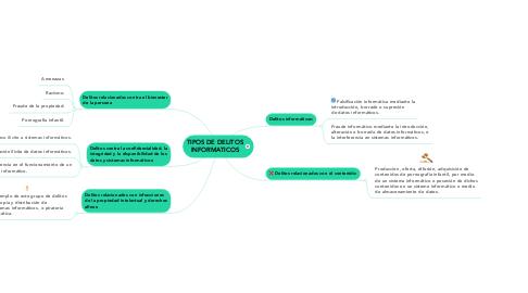 Mind Map: TIPOS DE DELITOS INFORMATICOS