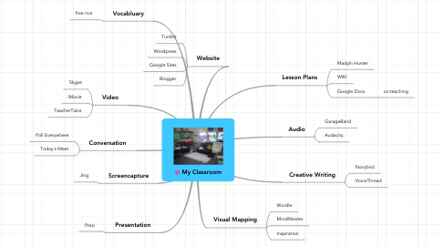 Mind Map: My Classroom