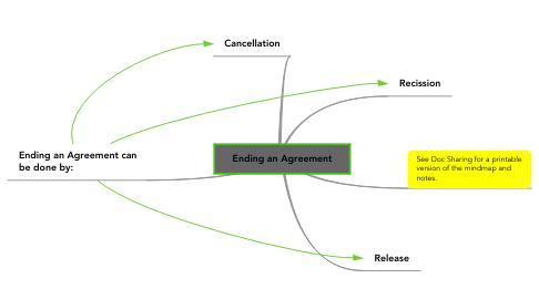 Mind Map: Ending an Agreement