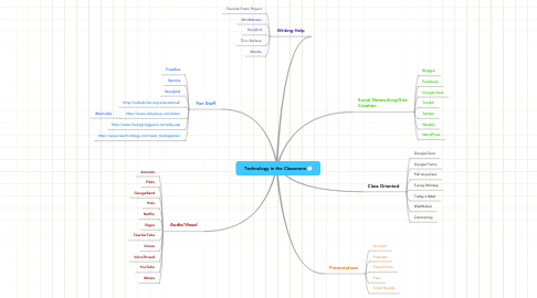 Mind Map: Technology in the Classroom