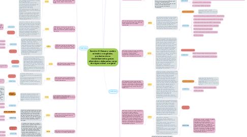 Mind Map: Sección: III Grasas y aceites animales o vegetales; productos de su desdoblamiento; grasas alimenticias elaboradas; ceras de origen animal o vegetal