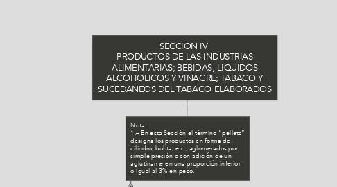 Mind Map: SECCION IV  PRODUCTOS DE LAS INDUSTRIAS ALIMENTARIAS; BEBIDAS, LIQUIDOS ALCOHOLICOS Y VINAGRE; TABACO Y SUCEDANEOS DEL TABACO ELABORADOS