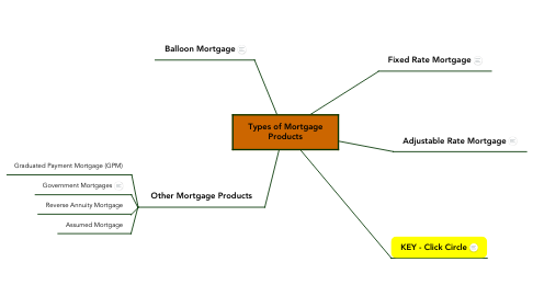 Mind Map: Types of Mortgage Products
