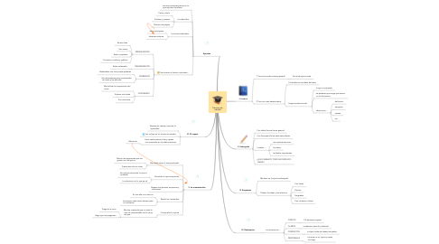 Mind Map: Técnicas de  estudio
