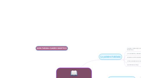 Mind Map: Los medios de transmisión del mensaje