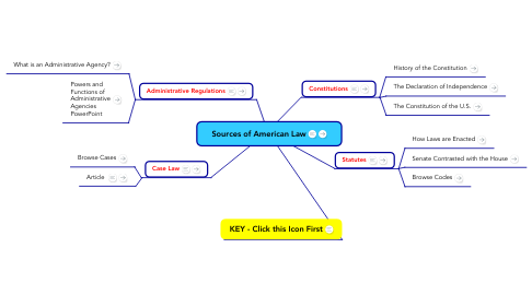 Mind Map: Sources of American Law