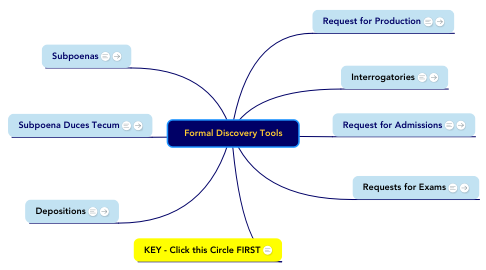 Mind Map: Formal Discovery Tools