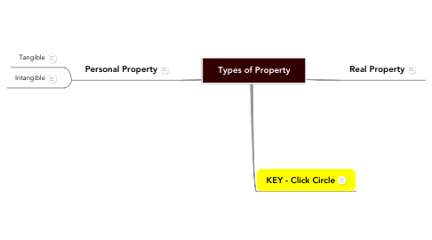 Mind Map: Types of Property