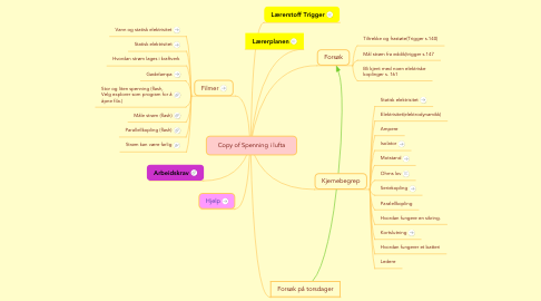 Mind Map: Copy of Spenning i lufta