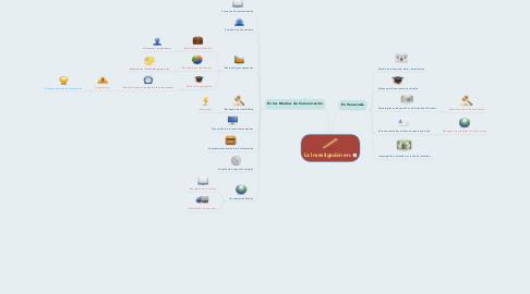 Mind Map: La Investigación en: