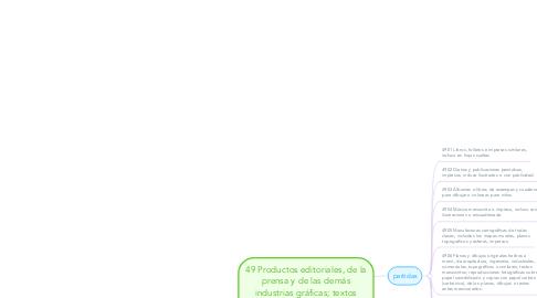 Mind Map: 49 Productos editoriales, de la prensa y de las demás industrias gráficas; textos manuscritos o mecanografiados y planos