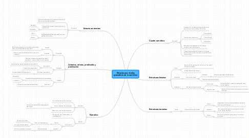 Mind Map: Estructuras o niveles gramáticos de la semiótica