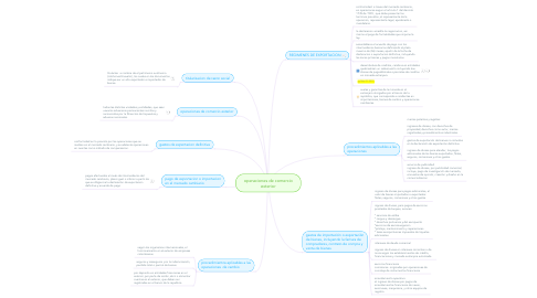 Mind Map: operaciones de comercio exterior