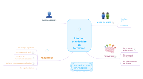 Mind Map: Intuition et créativité en formation