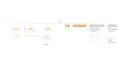 Mind Map: Site