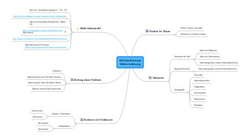 Mind Map: Schlüsselkonzept Vektorrechnung