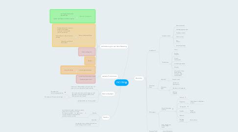 Mind Map: INCOM