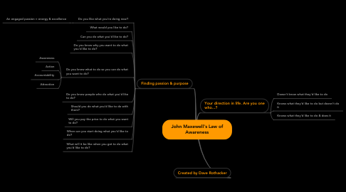 Mind Map: John Maxewell's Law of Awareness