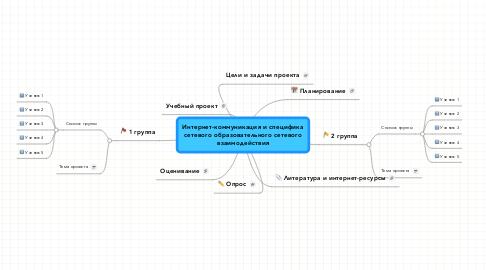 Mind Map: Интернет-коммуникация и специфика сетевого образовательного сетевого взаимодействия