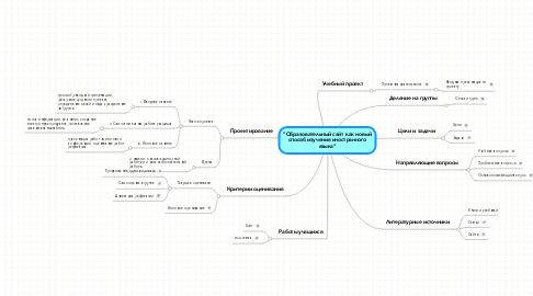 """Mind Map: """"Образовательный сайт как новый способ изучения иностранного языка"""""""