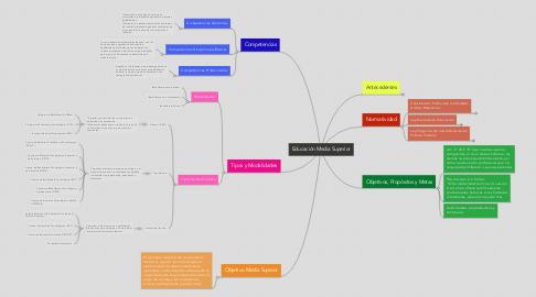 Mind Map: Educación Media Superior