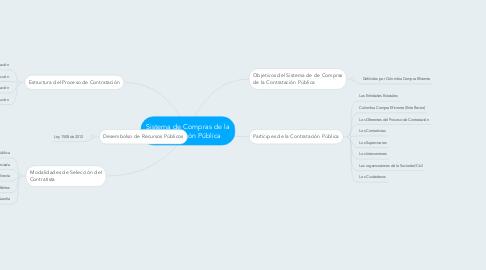Mind Map: Sistema de Compras de la Contratación Pública