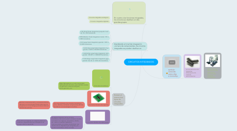 Mind Map: CIRCUITOS INTEGRADOS