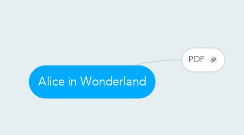 Mind Map: Alice in Wonderland