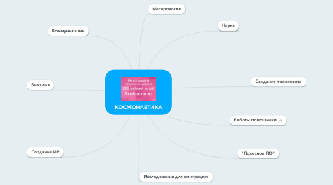 Mind Map: КОСМОНАВТИКА