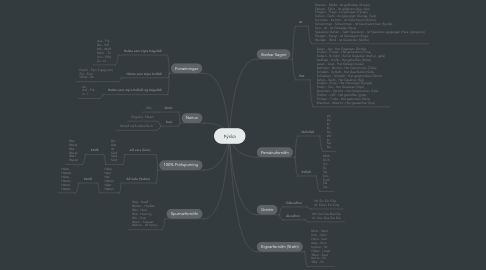 Mind Map: Þýska